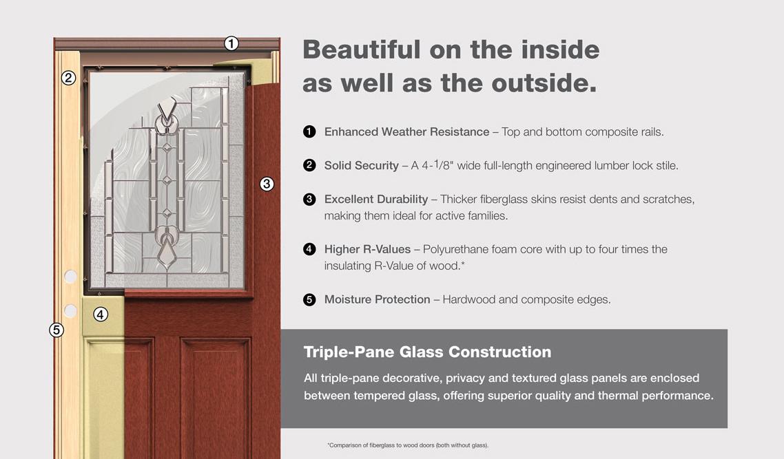 therma-tru-fiberglass-doors-ontario